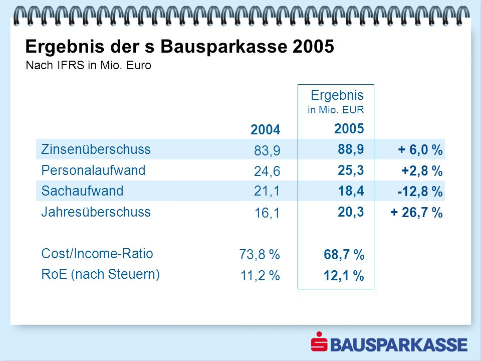 Zinsenüberschuss Sachaufwand Ergebnis der s Bausparkasse 2005 Nach IFRS in Mio.