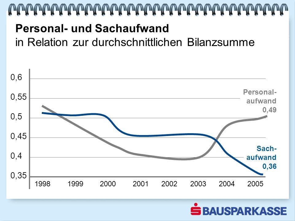 Personal- und Sachaufwand in Relation zur durchschnittlichen Bilanzsumme 1998 1999 2000 2001 2002 2003 2004 2005 0,6 0,55 0,5 0,45 0,4 0,35 Sach- aufwand 0,36 Personal- aufwand 0,49 2002
