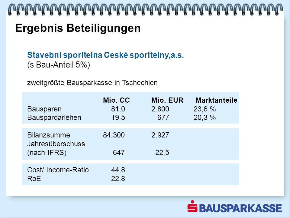 Ergebnis Beteiligungen Stavebni sporitelna Ceské sporitelny,a.s.