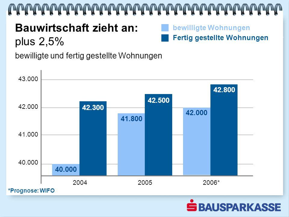Bauwirtschaft zieht an: plus 2,5% 1-3 2003 43.000 42.000 41.000 40.000 2004 2005 2006* bewilligte Wohnungen Fertig gestellte Wohnungen 40.000 42.300 41.800 42.500 bewilligte und fertig gestellte Wohnungen 42.000 42.800 *Prognose: WIFO
