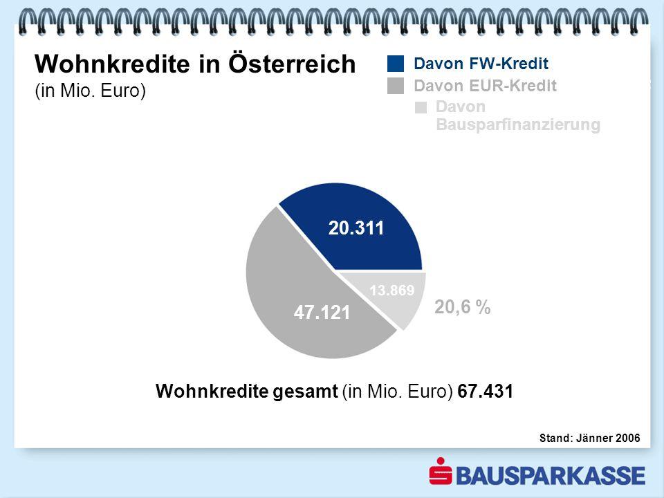 Wohnkredite in Österreich (in Mio. Euro) 2002 Stand: Jänner 2006 Wohnkredite gesamt (in Mio.