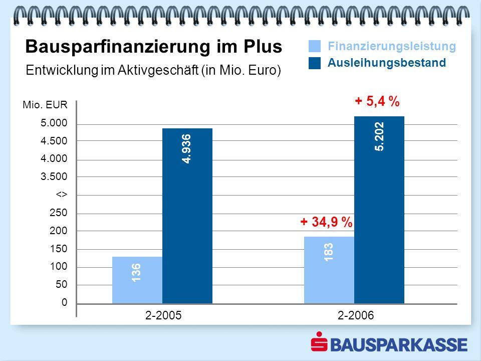 Bausparfinanzierung im Plus 2-20052-2006 Mio.