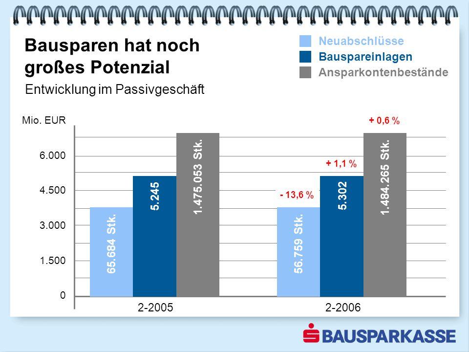 Bausparen hat noch großes Potenzial 2-20052-2006 Mio.