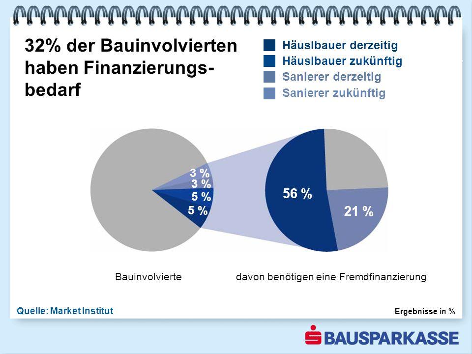 32% der Bauinvolvierten haben Finanzierungs- bedarf Quelle: Market Institut Ergebnisse in % 1-3 2003 Bauinvolvierte davon benötigen eine Fremdfinanzierung Häuslbauer derzeitig Häuslbauer zukünftig Sanierer derzeitig Sanierer zukünftig 5 % 3 % 56 % 21 %