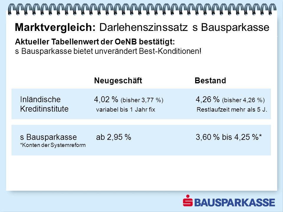 Marktvergleich: Darlehenszinssatz s Bausparkasse 1-3 2003 Aktueller Tabellenwert der OeNB bestätigt: s Bausparkasse bietet unverändert Best-Konditionen.