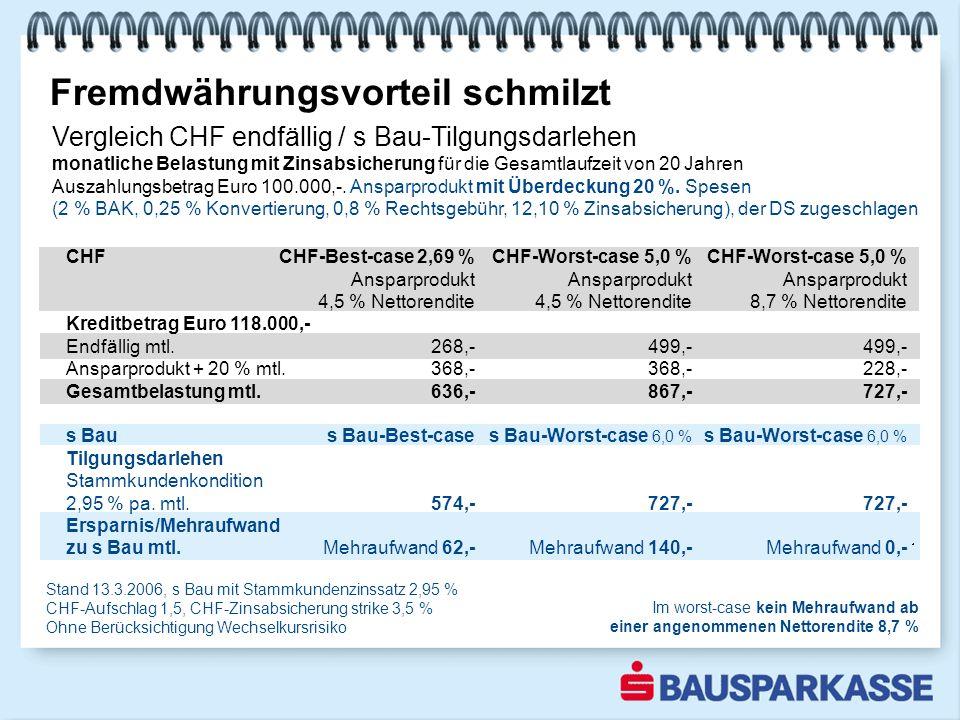 Fremdwährungsvorteil schmilzt Vergleich CHF endfällig / s Bau-Tilgungsdarlehen monatliche Belastung mit Zinsabsicherung für die Gesamtlaufzeit von 20 Jahren Auszahlungsbetrag Euro 100.000,-.