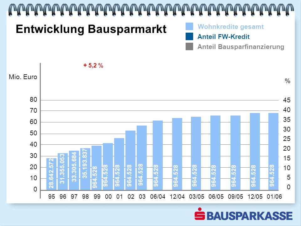 Entwicklung Bausparmarkt 95 96 97 98 99 00 01 02 03 06/04 12/04 03/05 06/05 09/05 12/05 01/06 Mio.