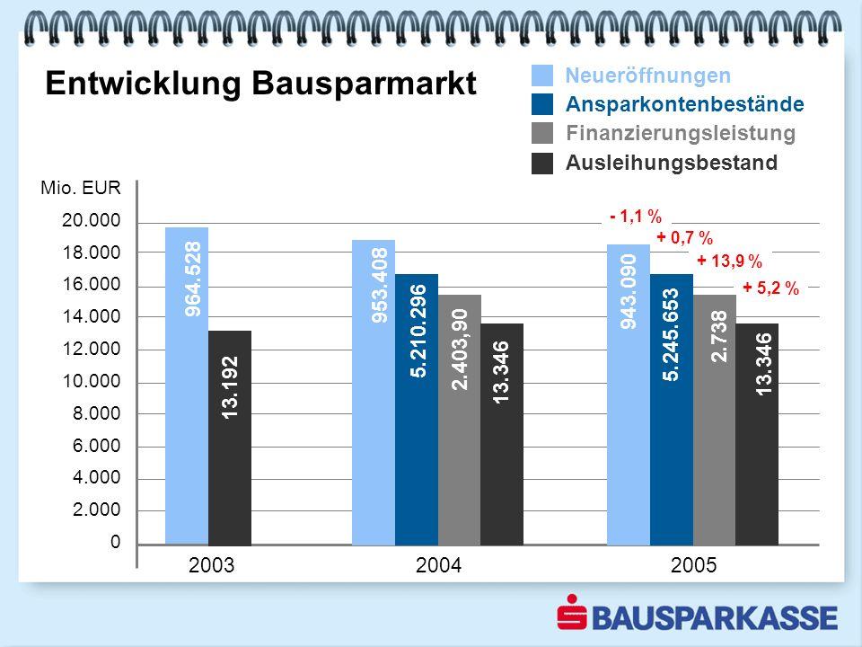 Entwicklung Bausparmarkt 2003 2004 2005 Mio.