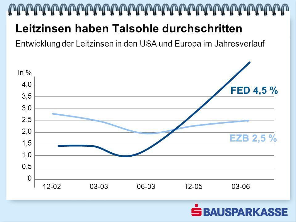 In % 4,0 3,5 3,0 2,5 2,0 1,5 1,0 0,5 0 12-02 03-03 06-03 12-05 03-06 Leitzinsen haben Talsohle durchschritten 2002 EZB 2,5 % FED 4,5 % Entwicklung der Leitzinsen in den USA und Europa im Jahresverlauf