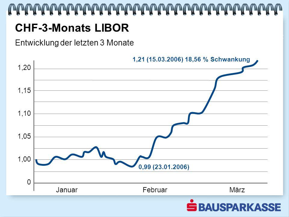 1,20 1,15 1,10 1,05 1,00 0 JanuarFebruarMärz CHF-3-Monats LIBOR 2002 Entwicklung der letzten 3 Monate 1,21 (15.03.2006) 18,56 % Schwankung 0,99 (23.01.2006)