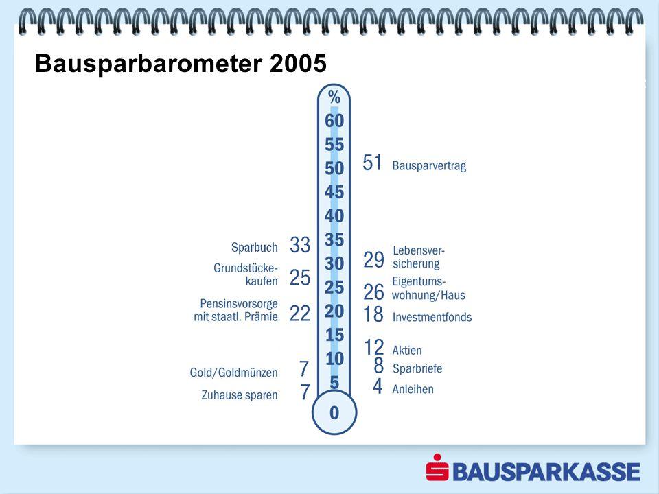 2002 Bausparbarometer 2005
