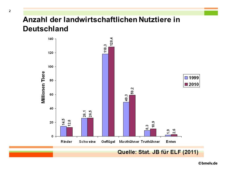 2 Quelle: Stat. JB für ELF (2011) Anzahl der landwirtschaftlichen Nutztiere in Deutschland