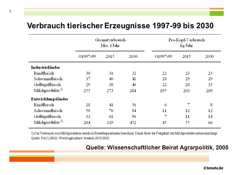 3 Verbrauch tierischer Erzeugnisse 1997-99 bis 2030 Quelle: Wissenschaftlicher Beirat Agrarpolitik, 2005