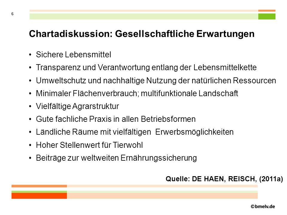 7 Chartadiskussion: Forderungen für die Tierhaltung Emissionen der Tierhaltung verringern Probleme der räumlichen Konzentration der Tierhaltung verringern Zuchtziele in der Praxis überprüfen Bau tiergerechter Ställe unterstützen Tierschutzindikatoren berücksichtigen nicht kurative Eingriffe am Tier mit dem Ziel des Ausstiegs vermindern Tierwohlsiegel einführen Kontrollen (Lebensmittelsicherheit, Tierschutz, Umwelt) verbessern Quelle: DE HAEN, REISCH (2011b)