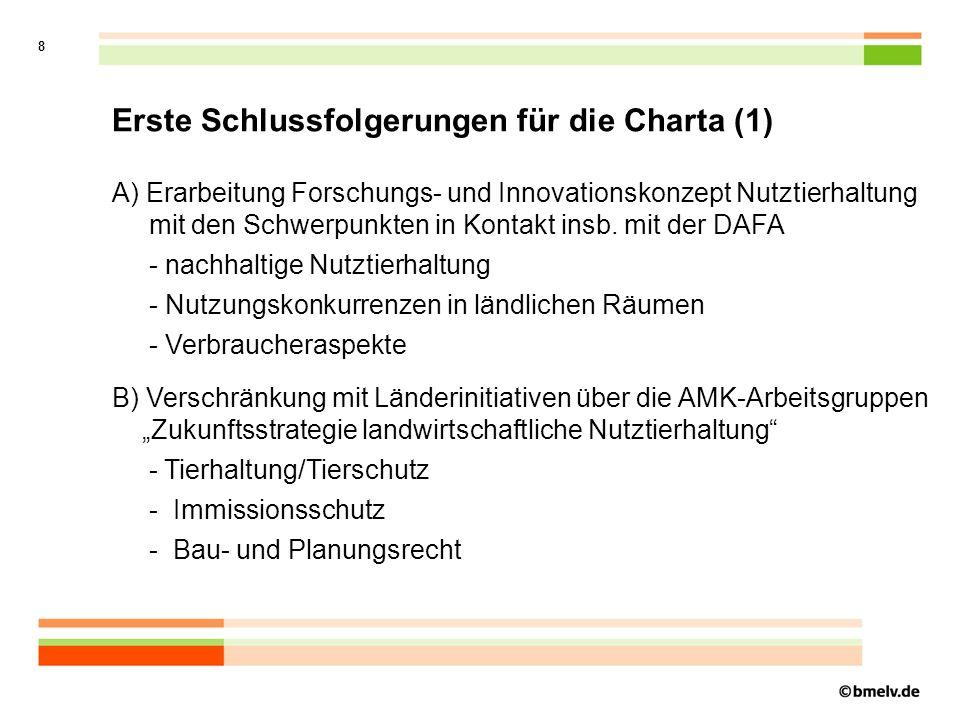 9 Erste Schlussfolgerungen für die Charta (2) C) Überprüfung der Regelungen für Emissionen aus der Tierhaltung D) Tierschutz - Änderung des Tierschutzgesetzes - nicht kurative Eingriffe am Tier - Tierschutzindikatoren E) Europäisches Tierschutzlabel
