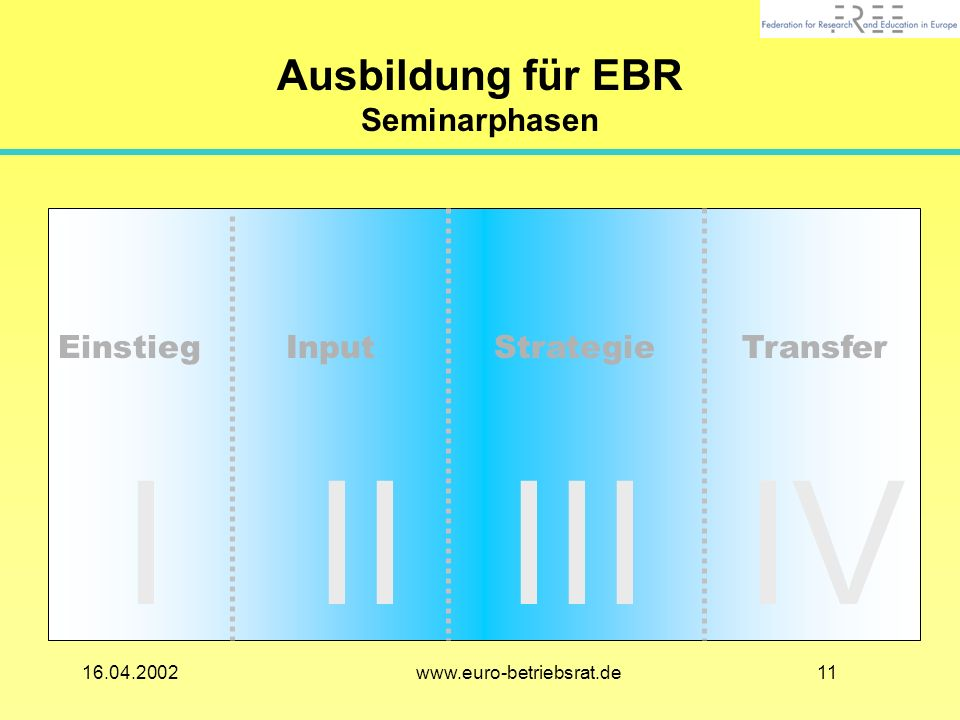 1116.04.2002 www.euro-betriebsrat.de Ausbildung für EBR Seminarphasen Einstieg Input Strategie Transfer I II III IV