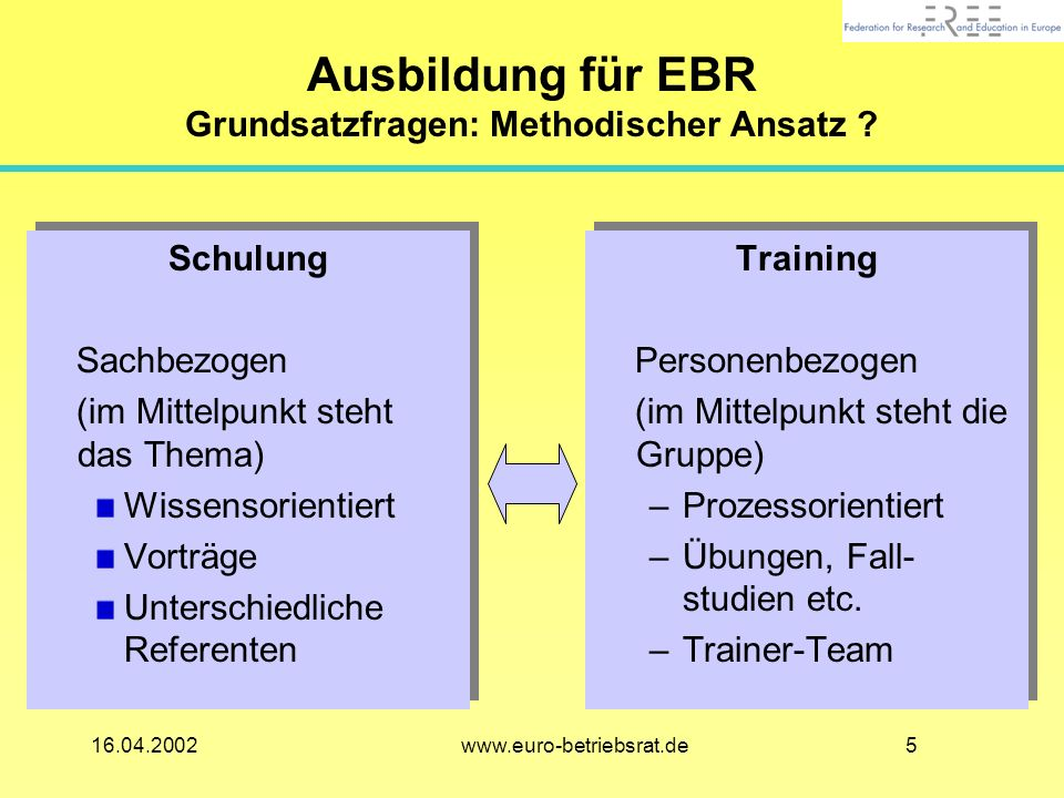 516.04.2002 www.euro-betriebsrat.de Ausbildung für EBR Grundsatzfragen: Methodischer Ansatz .