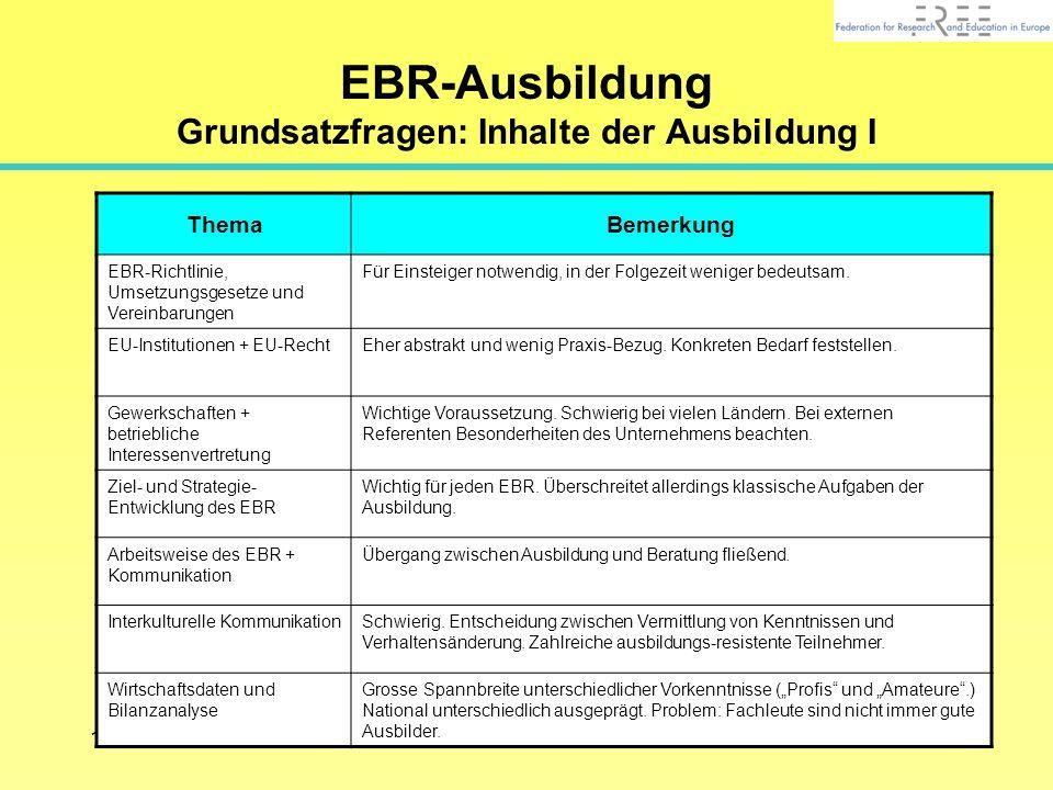 816.04.2002 www.euro-betriebsrat.de EBR-Ausbildung Grundsatzfragen: Inhalte der Ausbildung I ThemaBemerkung EBR-Richtlinie, Umsetzungsgesetze und Vereinbarungen Für Einsteiger notwendig, in der Folgezeit weniger bedeutsam.