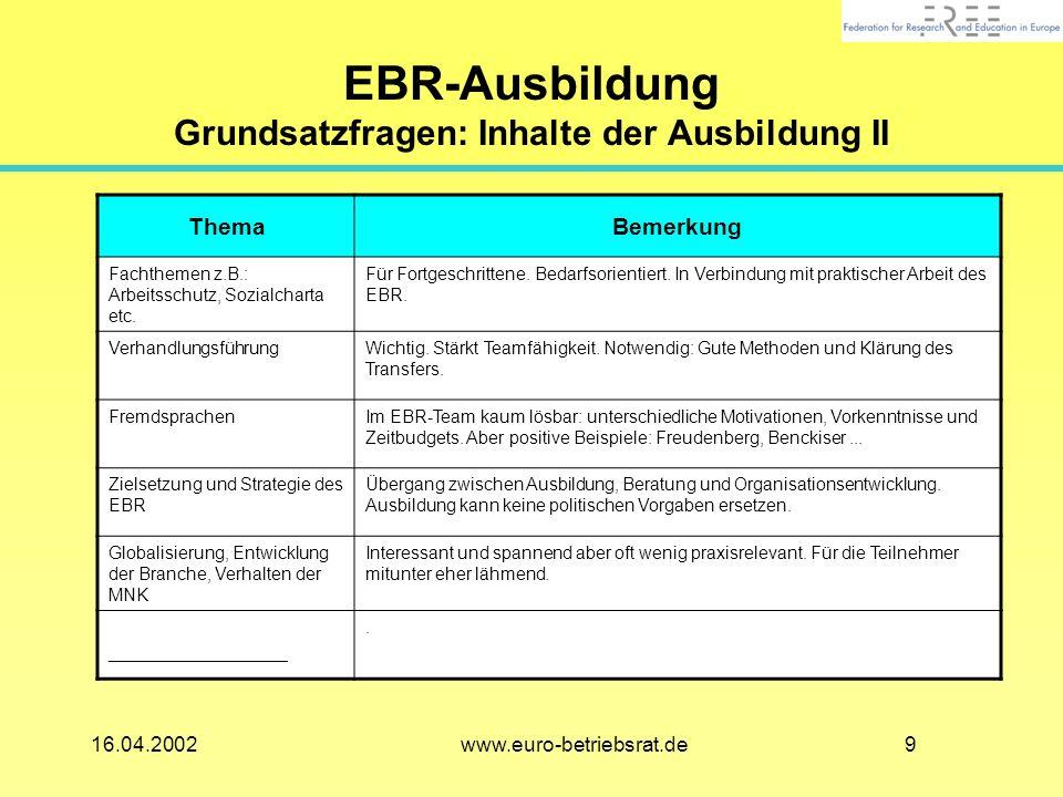 916.04.2002 www.euro-betriebsrat.de EBR-Ausbildung Grundsatzfragen: Inhalte der Ausbildung II ThemaBemerkung Fachthemen z.B.: Arbeitsschutz, Sozialcharta etc.