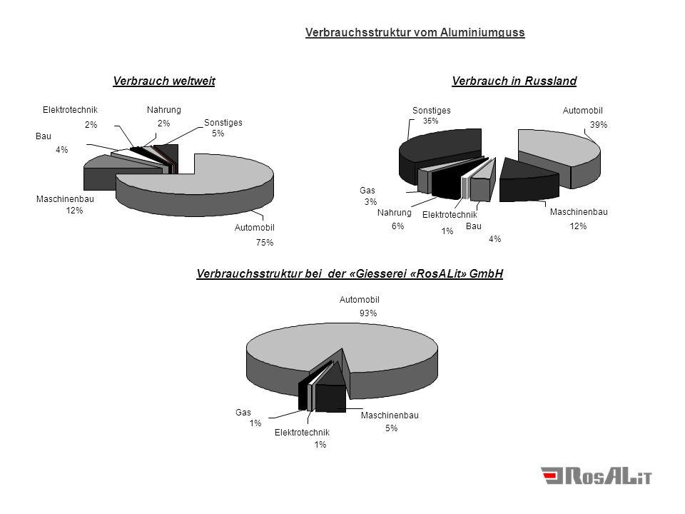Maschinenbau 12% Elektrotechnik 2% Sonstiges 5% Bau 4% Nahrung 2% Automobil 75% Automobil 39% Nahrung 6% Bau 4% Sonstiges 35% Elektrotechnik 1% Maschinenbau 12% Gas 3% Verbrauch weltweitVerbrauch in Russland Gas 1% Elektrotechnik 1% Maschinenbau 5% Automobil 93% Verbrauchsstruktur bei der «Giesserei «RosALit» GmbH Verbrauchsstruktur vom Aluminiumguss