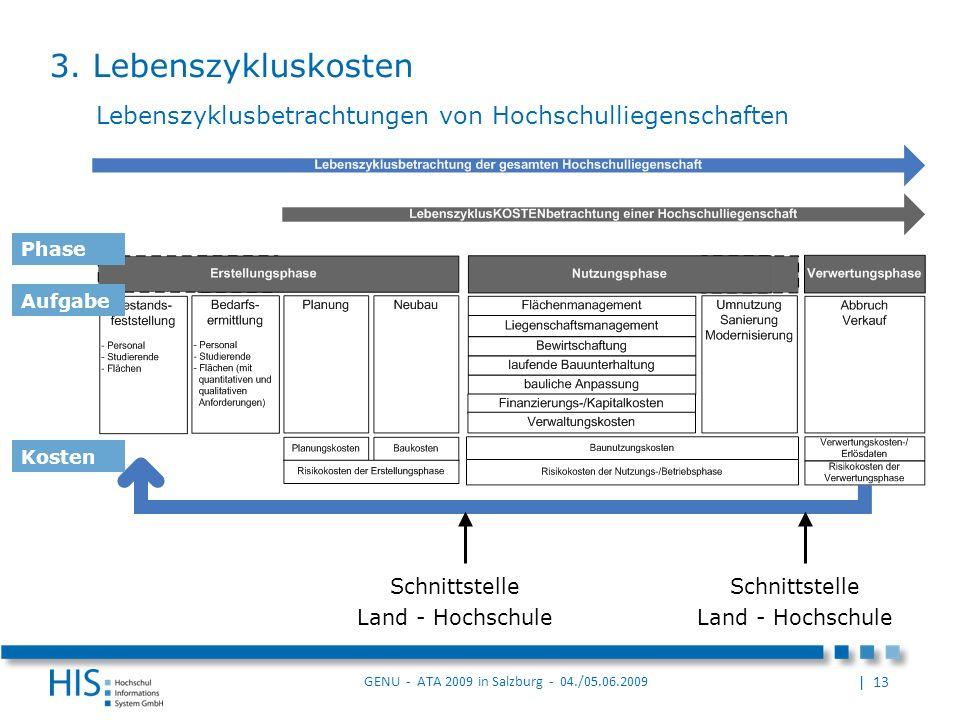 | 13 GENU - ATA 2009 in Salzburg - 04./05.06.2009 Lebenszyklusbetrachtungen von Hochschulliegenschaften Schnittstelle Land - Hochschule Schnittstelle Land - Hochschule Phase Aufgabe Kosten 3.