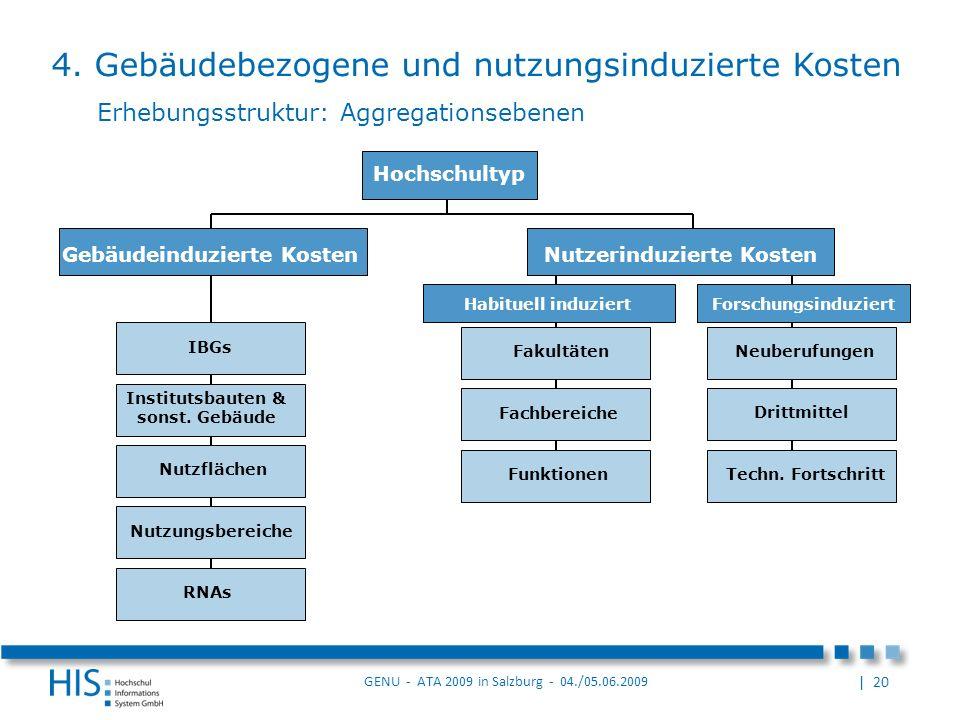 | 20 GENU - ATA 2009 in Salzburg - 04./05.06.2009 Drittmittel Erhebungsstruktur: Aggregationsebenen Gebäudeinduzierte Kosten Institutsbauten & sonst.