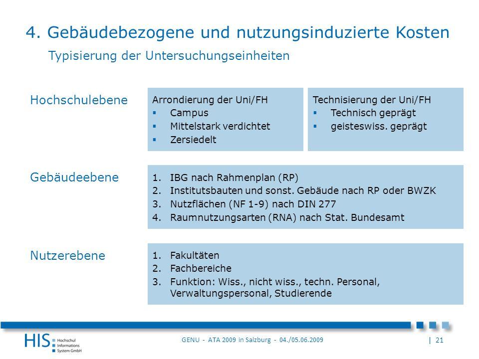 | 21 GENU - ATA 2009 in Salzburg - 04./05.06.2009 Arrondierung der Uni/FH Campus Mittelstark verdichtet Zersiedelt Hochschulebene Gebäudeebene 1.IBG nach Rahmenplan (RP) 2.Institutsbauten und sonst.