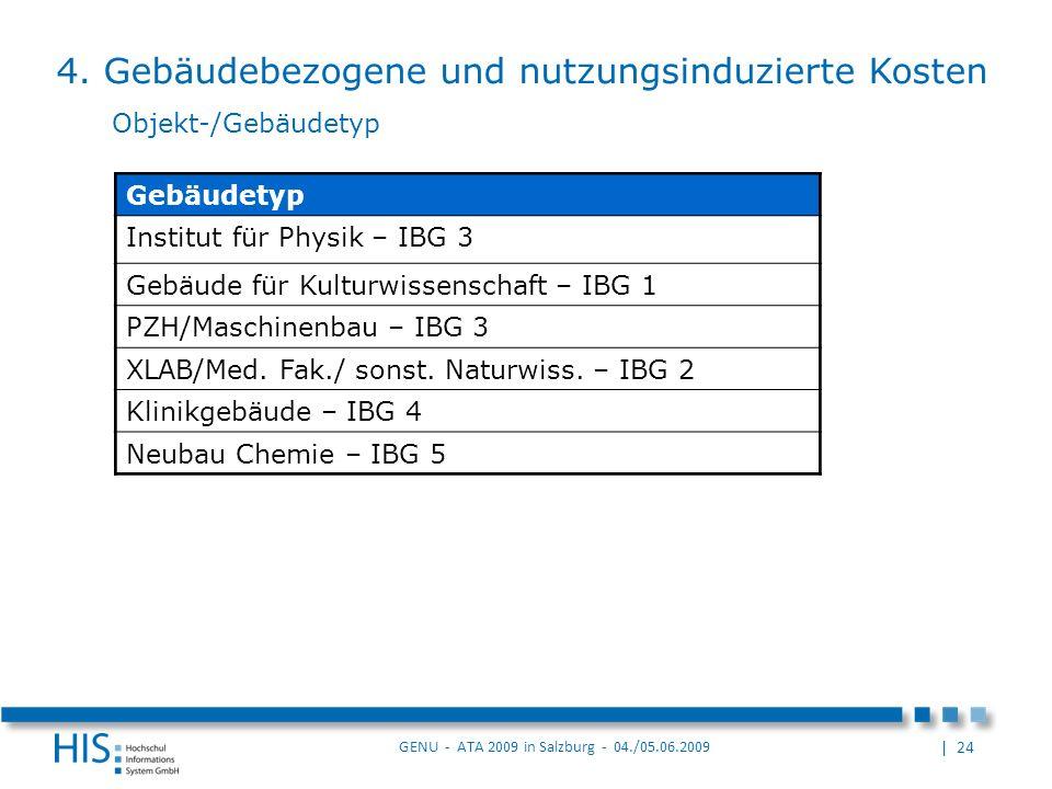 | 24 GENU - ATA 2009 in Salzburg - 04./05.06.2009 Gebäudetyp Institut für Physik – IBG 3 Gebäude für Kulturwissenschaft – IBG 1 PZH/Maschinenbau – IBG 3 XLAB/Med.