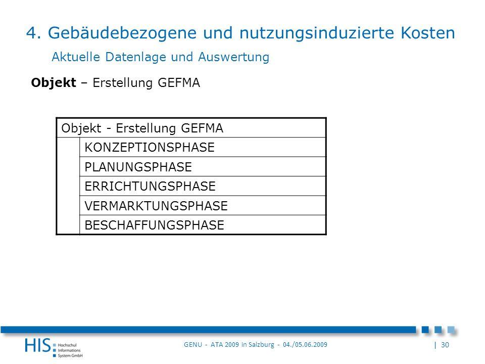 | 30 GENU - ATA 2009 in Salzburg - 04./05.06.2009 Objekt - Erstellung GEFMA KONZEPTIONSPHASE PLANUNGSPHASE ERRICHTUNGSPHASE VERMARKTUNGSPHASE BESCHAFFUNGSPHASE Objekt – Erstellung GEFMA Aktuelle Datenlage und Auswertung 4.