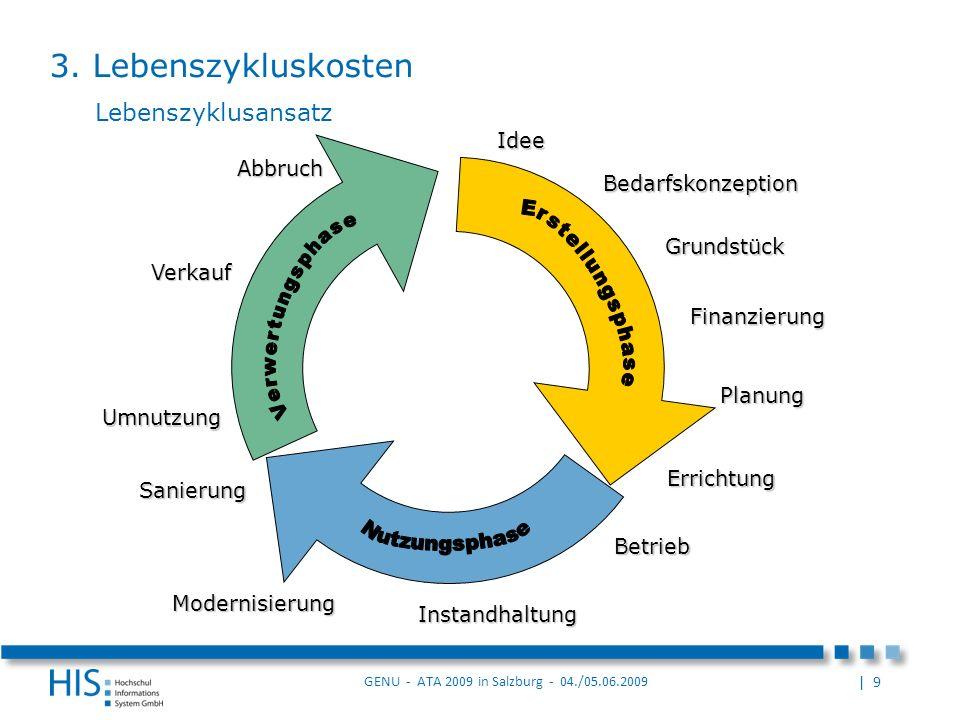 | 9 GENU - ATA 2009 in Salzburg - 04./05.06.2009 Instandhaltung Bedarfskonzeption Grundstück Finanzierung Planung Errichtung Betrieb Umnutzung Abbruch Sanierung Modernisierung Idee Verkauf Lebenszyklusansatz 3.