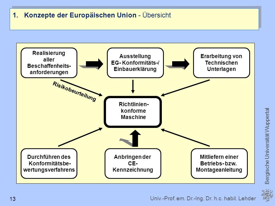 Univ.-Prof. em. Dr.-Ing. Dr. h.c. habil. Lehder Bergische Universität Wuppertal 13 1.Konzepte der Europäischen Union - Übersicht Realisierung aller Be