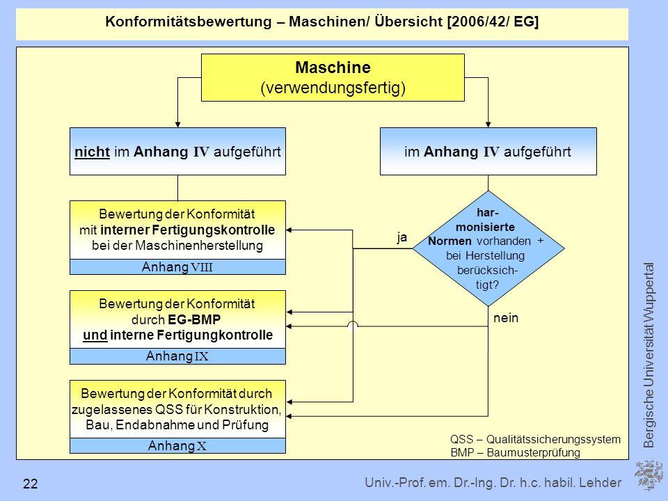 Univ.-Prof. em. Dr.-Ing. Dr. h.c. habil. Lehder Bergische Universität Wuppertal 22 Maschine (verwendungsfertig) nicht im Anhang IV aufgeführt Bewertun