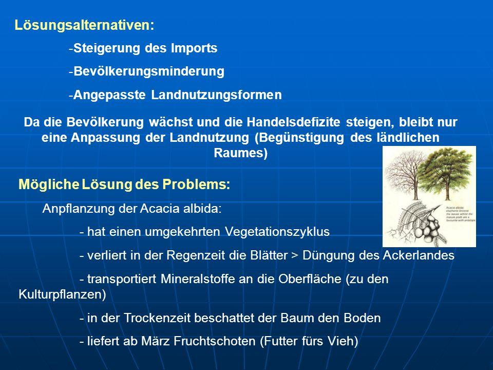 Lösungsalternativen: -Steigerung des Imports -Bevölkerungsminderung -Angepasste Landnutzungsformen Da die Bevölkerung wächst und die Handelsdefizite s