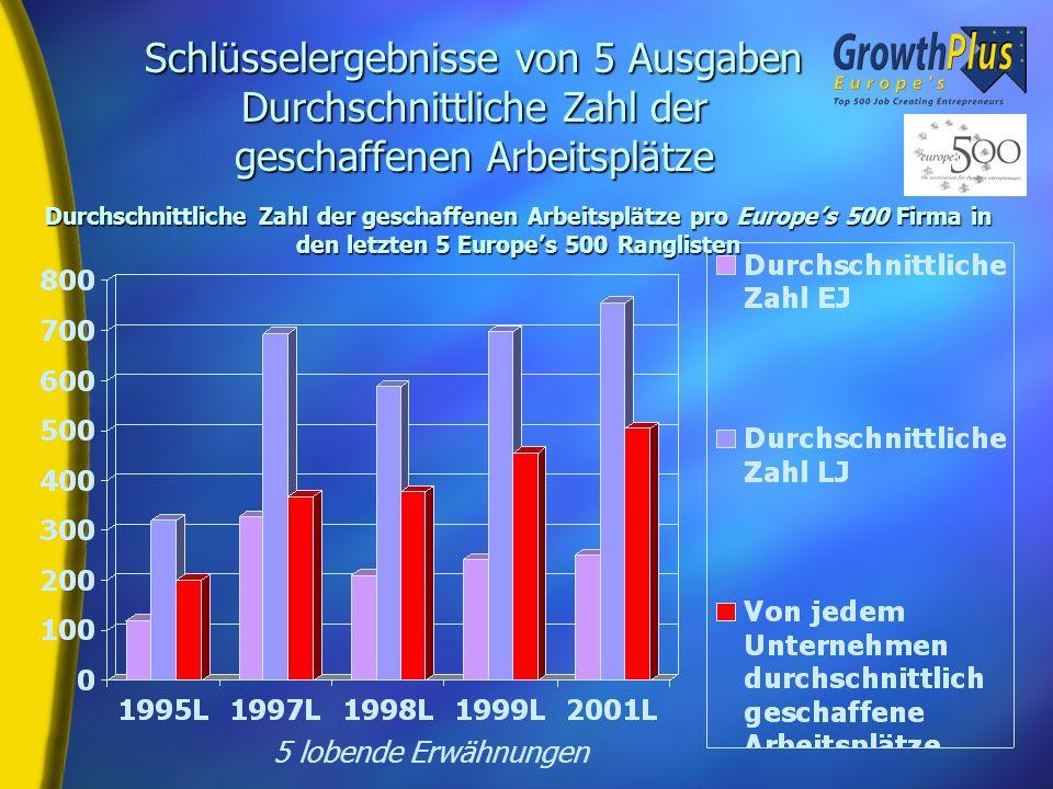 Birch Index H David Birch Employee Growth Index: Die absolute Differenz der Beschäftigtenzahl zwischen dem aktuellsten (2000), dem am weitesten zurück