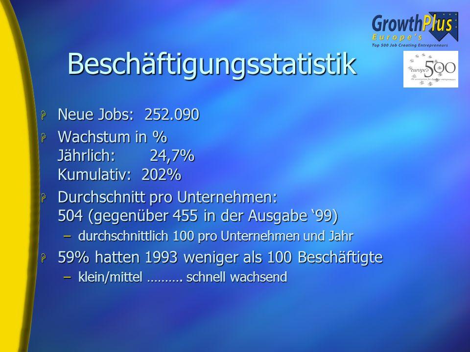 Durchschnittliche Zahl der geschaffenen Arbeitsplätze pro Europes 500 Firma in den letzten 5 Europes 500 Ranglisten 5 lobende Erwähnungen Schlüsselerg