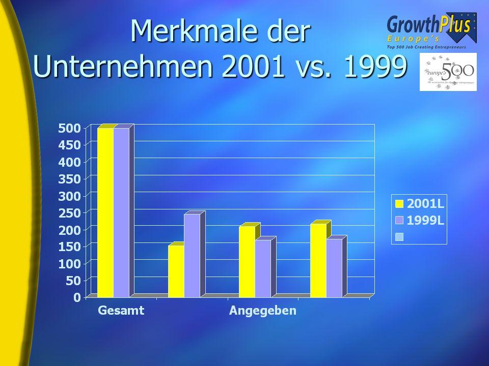 Schaffung von über 1/4 Million Arbeitsplätzen 5 Europes 500 Ranglisten