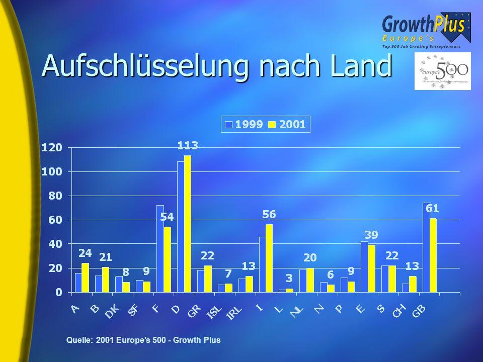 Merkmale der Unternehmen 2001 vs. 1999