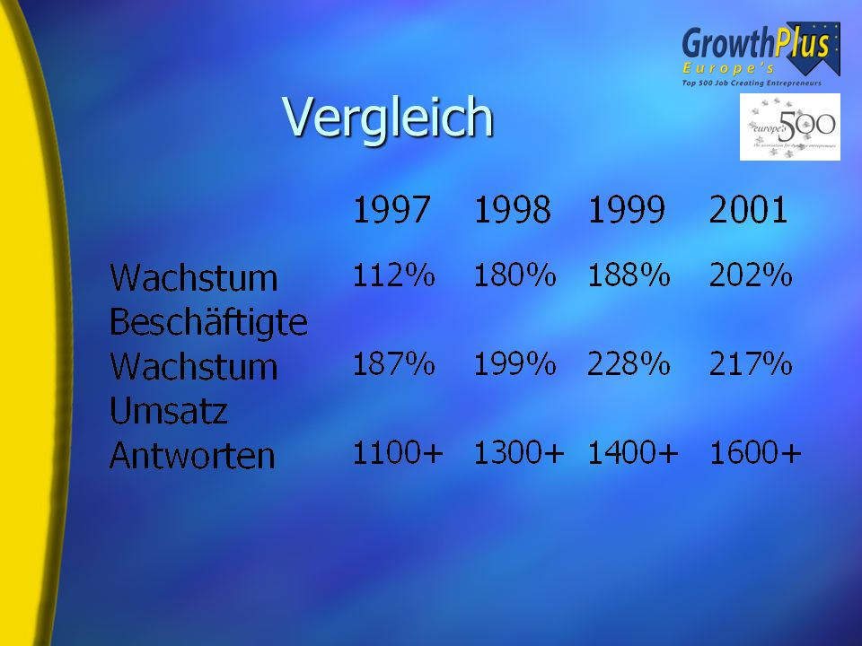 Aufschlüsselung nach Land Quelle: 2001 Europes 500 - Growth Plus