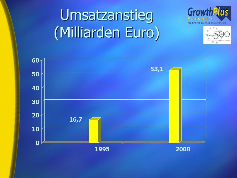 Umsatzstatistik H Umsatzwachstum: 36.5 Milliarden Euro H Wachstum in % H Jährlich: 26% Kumulativ: 217% H Durchschnitt pro Unternehmen: 72 Millionen Euro H Kollektiver Umsatz - Verdreifachung H Land- und Forstwirtschaft, Fischerei – höchste Umsatzsteigerung -371 Millionen