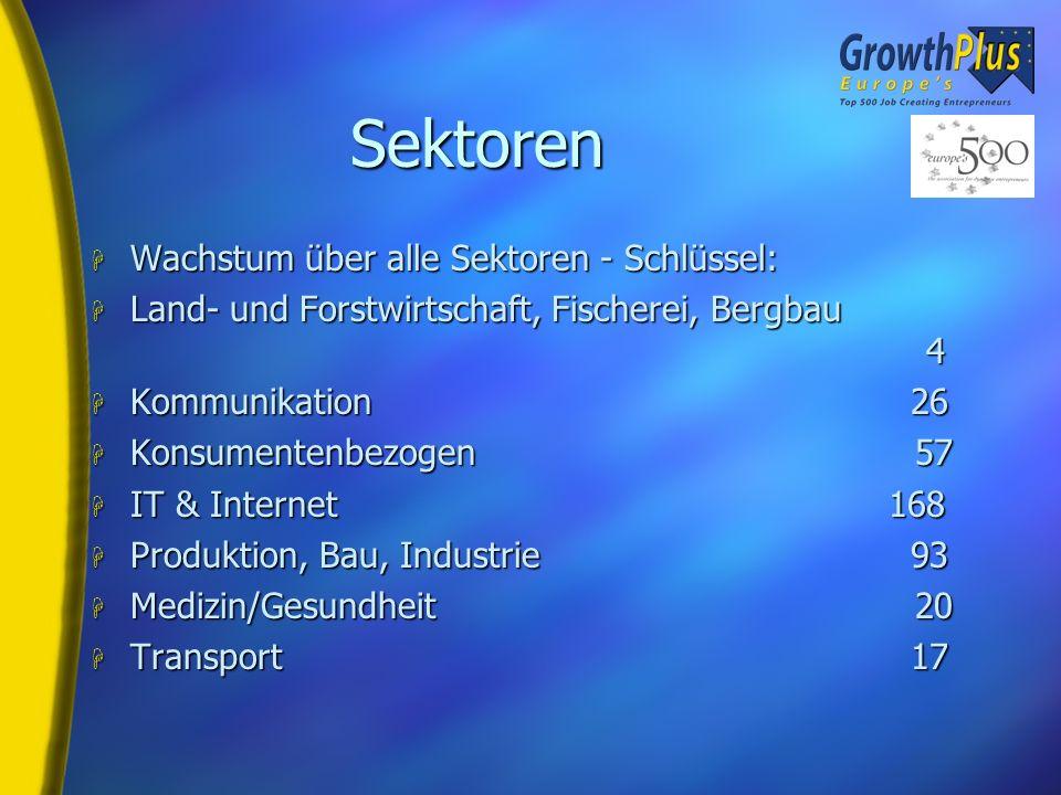 Umsatzanstieg (Milliarden Euro)