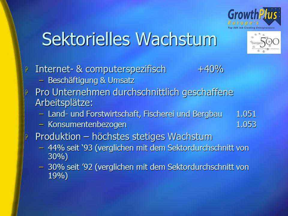 Sektoren H Wachstum über alle Sektoren - Schlüssel: H Land- und Forstwirtschaft, Fischerei, Bergbau 4 H Kommunikation 26 H Konsumentenbezogen 57 H IT
