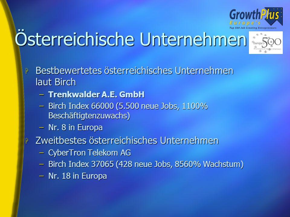 Statistik für Österreich H 24 Unternehmen +50%! (gegenüber 16 in Ausgabe 99) H 19.976 neue Jobs H Pro Unternehmen durchschnittlich 832 neue Arbeitsplä