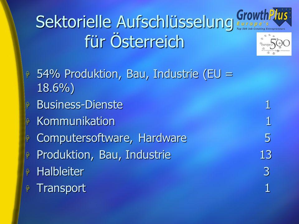 Österreichische Unternehmen H Bestbewertetes österreichisches Unternehmen laut Birch –Trenkwalder A.E. GmbH –Birch Index 66000 (5.500 neue Jobs, 1100%