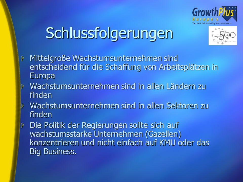 Sektorielle Aufschlüsselung für Österreich H 54% Produktion, Bau, Industrie (EU = 18.6%) H Business-Dienste1 H Kommunikation 1 H Computersoftware, Har