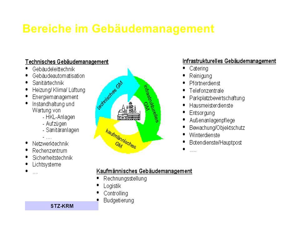 Bereiche im Gebäudemanagement STZ-KRM