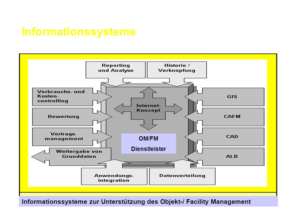 Informationssysteme Informationssysteme zur Unterstützung des Objekt-/ Facility Management OM/FM Dienstleister