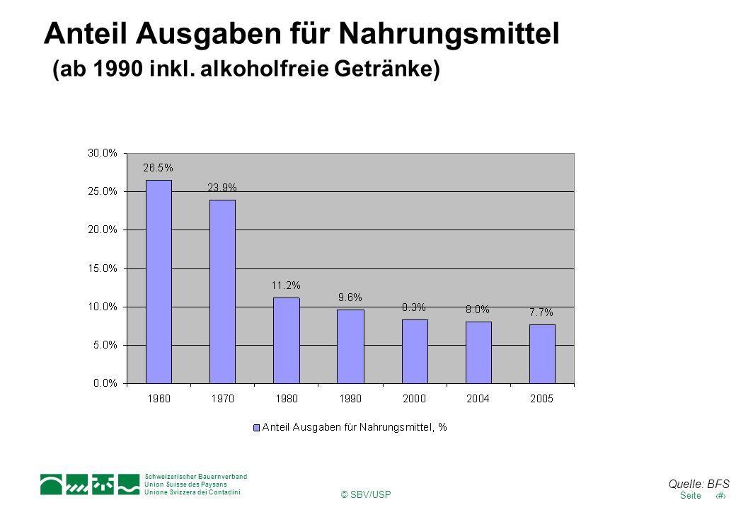 Schweizerischer Bauernverband Union Suisse des Paysans Unione Svizzera dei Contadini © SBV/USP 18Seite Anteil Ausgaben für Nahrungsmittel (ab 1990 ink