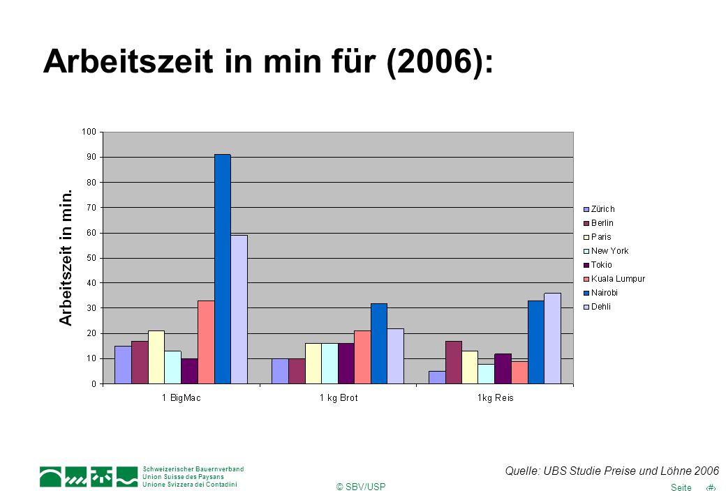 Schweizerischer Bauernverband Union Suisse des Paysans Unione Svizzera dei Contadini © SBV/USP 21Seite Arbeitszeit in min für (2006): Quelle: UBS Stud