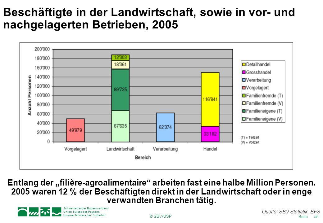 Schweizerischer Bauernverband Union Suisse des Paysans Unione Svizzera dei Contadini © SBV/USP 4Seite Beschäftigte in der Landwirtschaft, sowie in vor