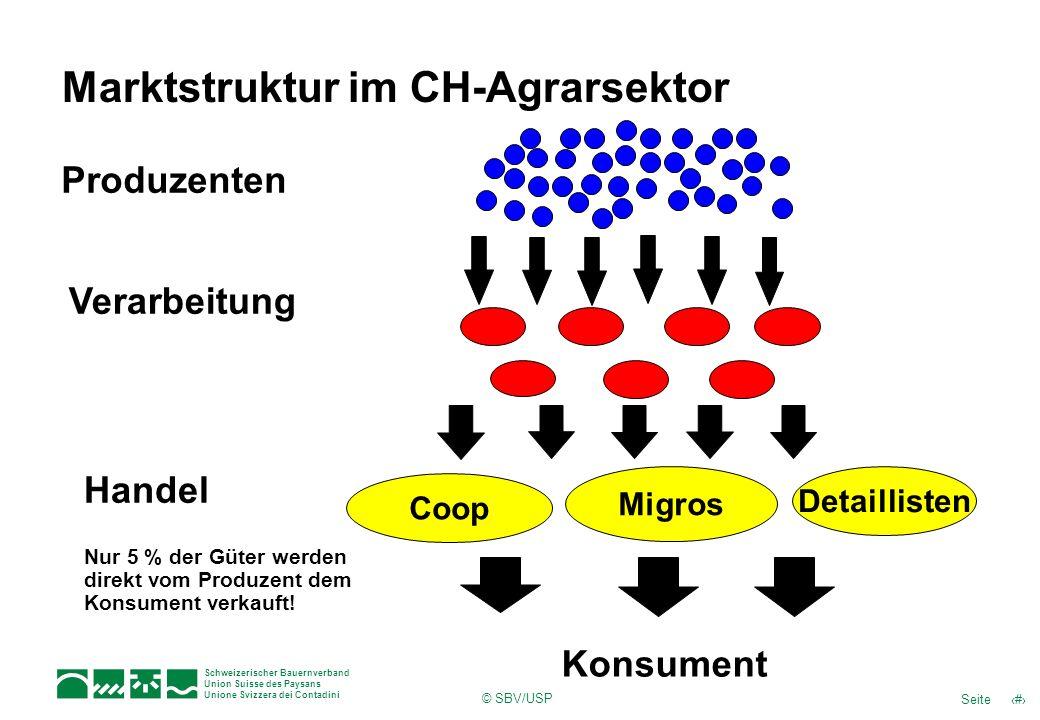 Schweizerischer Bauernverband Union Suisse des Paysans Unione Svizzera dei Contadini © SBV/USP 9Seite X-Struktur im CH-Agrarsektor Nur 5 % der Güter werden direkt vom Produzent dem Konsument verkauft!